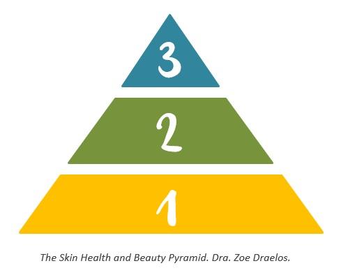 piramide-piel-zoe-draelos-el-blog-de-guardia